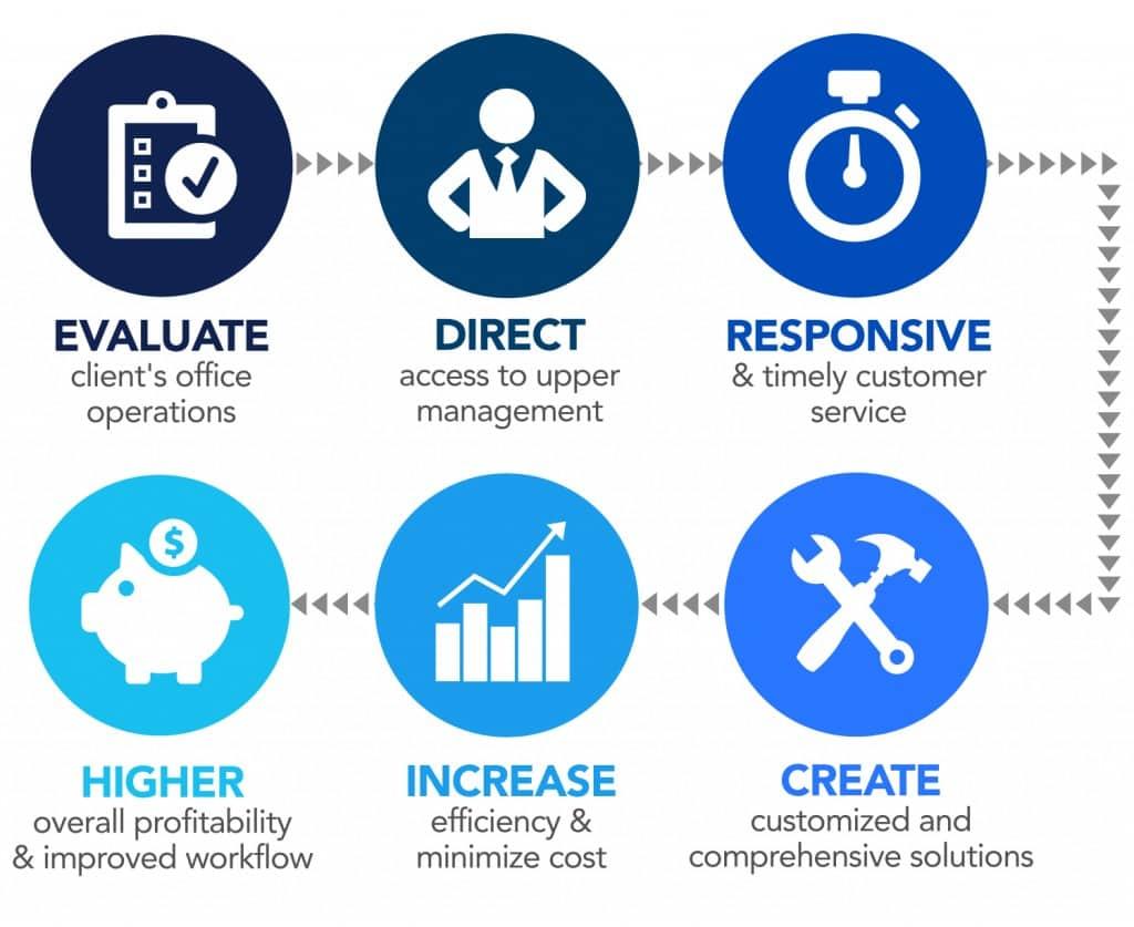 dedicated customer service process